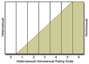 Kinseys seven-point heterosexual-homosexual continuum